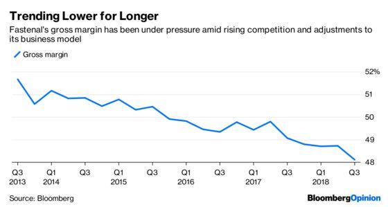 Peak Earnings Fears Loom Over Industrials