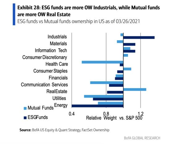Wall Street Math Shows ESG Funds Can Ride the Value Stock Boom