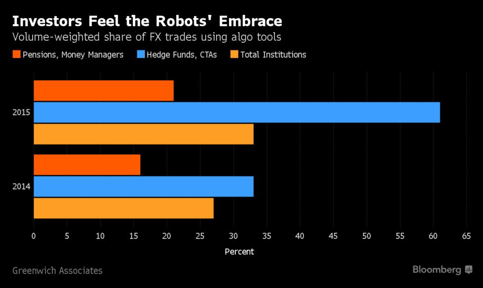 Tiny Bank-Beating Trading Firm Doesn't Use Any Human Traders - Bloomberg
