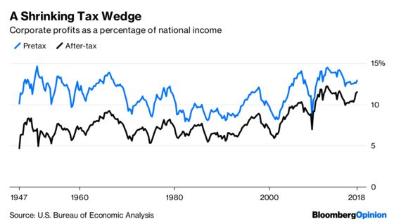 The Earnings Boom Isn't Just About Lower Taxes