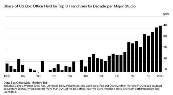 Hollywood Box Office Booms Even as Americans Stay Home and Chill