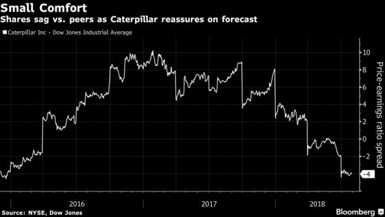 Caterpillar Earnings Success Fails to Ease Lingering Growth Fear
