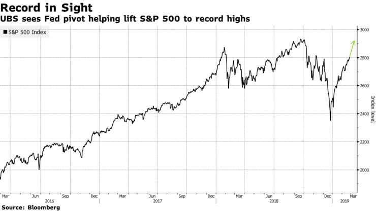 UBS sees Fed pivot helping lift S&P 500 to record highs
