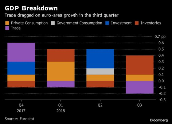 Trade Drags Euro-Area Economy as Rebound Remains in Question