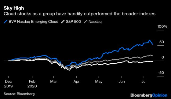 Another Cloud IPO Has a Triple-Digit Debut, But Beware