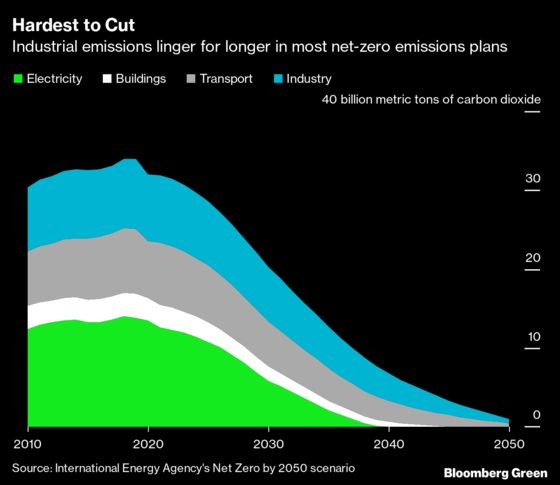 Kerry Lines Up Pledgesto Scrub Emissions From Carbon-Heavy Industries