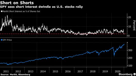 Short Interest in World's Biggest ETF Plunges to Decade Lows