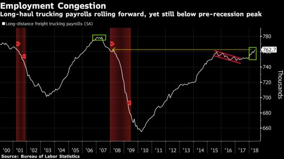Soaring Cost of Trucking Threatens to Stoke U.S. Inflation