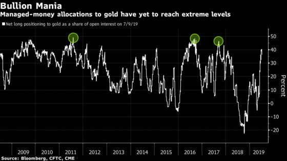 The Gold Rush Heats Up as Sub-Zero Yields Spread