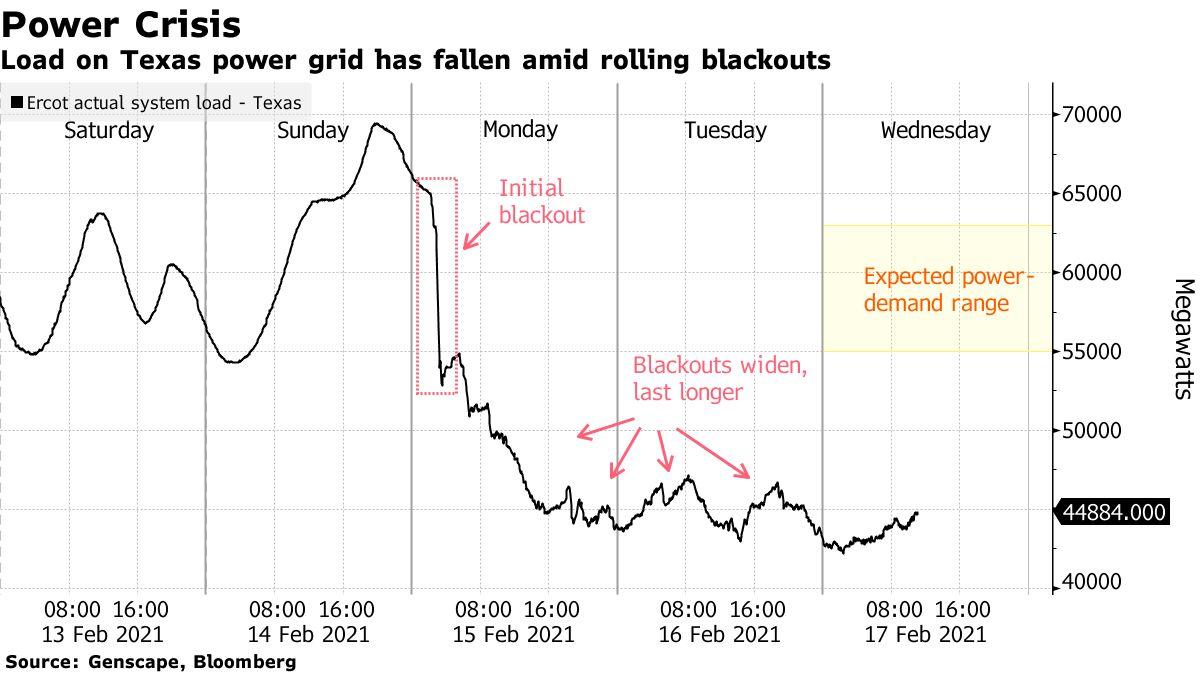 Load on Texas power grid has fallen amid rolling blackouts
