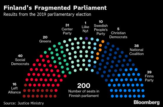 Finland May Have a New Government by Next Week as Talks Progress