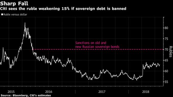 Russia Debt Sanctions Could Send the Ruble Plunging 15%