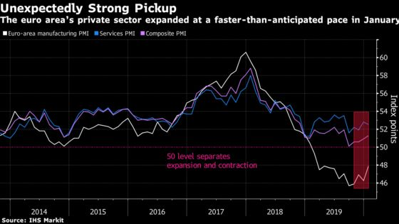Euro-Area Economy Began 2020 With Unexpectedly Strong Pickup