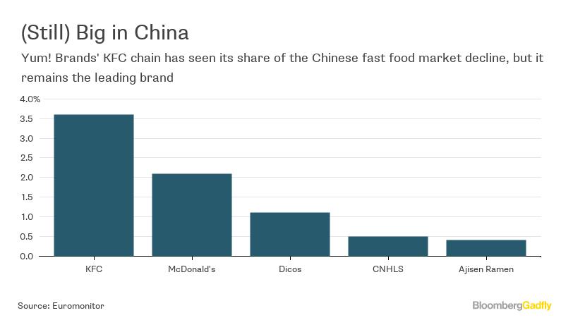 china fast food market