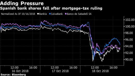 Spain Banks Tumble as Court Rules They Must Pay Mortgage Tax