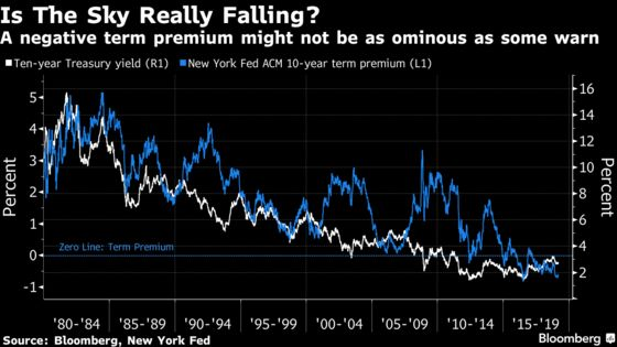 Wall Street's Got It All Wrong When It Comes to the U.S. Bond Market