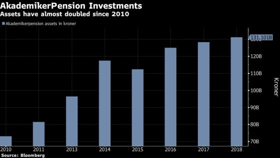 Hedge Funds Shunned on Principle by $20 Billion ESG Manager