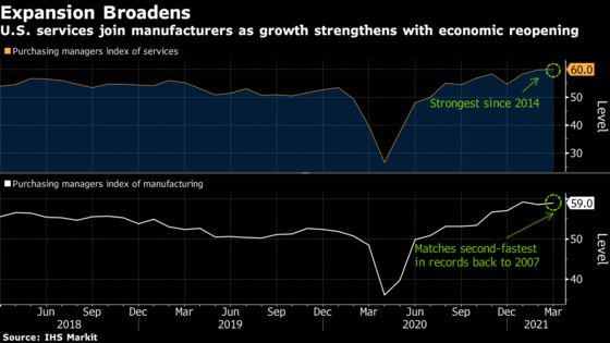 IHS Price Gauges Rise to Records, Stoking U.S. Inflation Concern