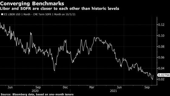 Pricing Loans With Libor Heir Looks Simpler Than Market Feared