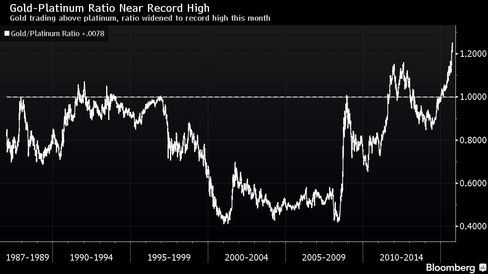 Gold trading above platinum, ratio widened to record high this month