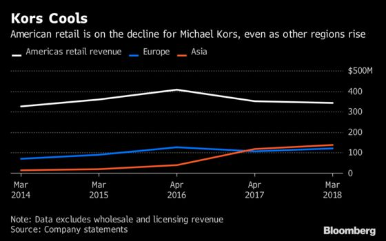 Michael Kors Slides Most in Almost 16 Months as Home Market Lags
