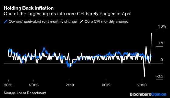 Housing May Be Inflation's Hidden Danger