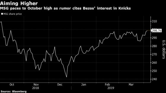 MSG Stock Rises After Charles Oakley SuggestsBezos Buythe Garden