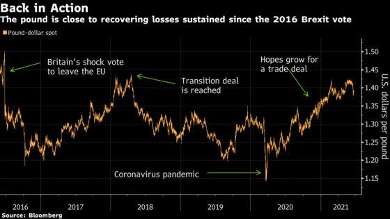 Five Years On, U.K. Bulls Are Still Shaking Off Brexit Turmoil