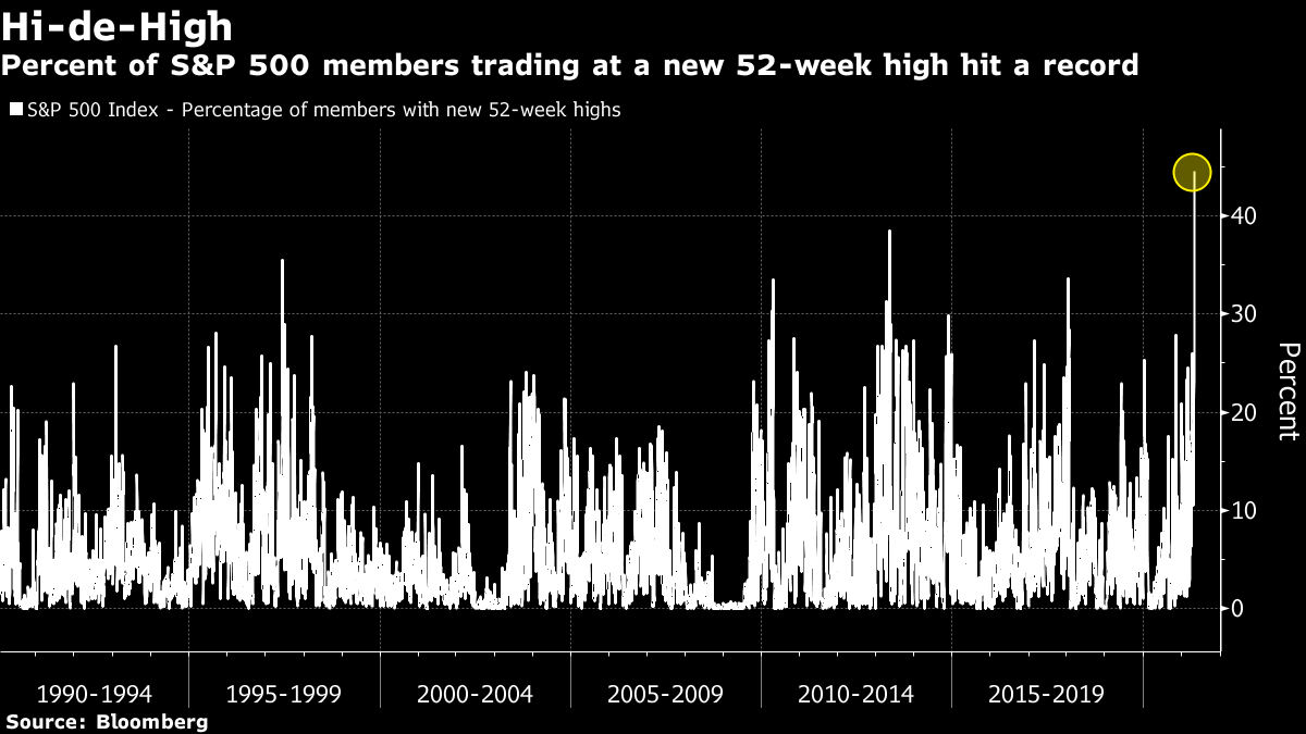 Percent of S&P 500 members trading at a new 52-week high hit a record
