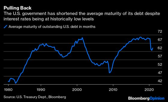 Ultra-Long U.S. Treasuries Are an Ultra-Long Shot