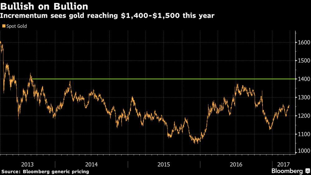 Золото нацелено на рост к $1.500 по мере возвращения инфляции