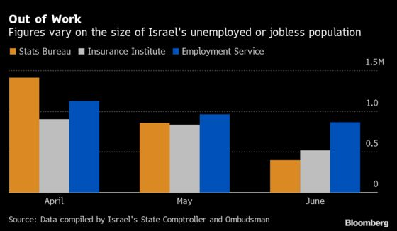 Jobs Crisis Math Is Getting Impossible for Israel During Pandemic