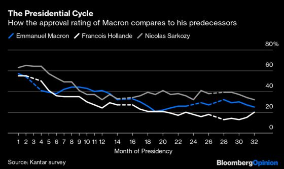 The More Macron Does, the More Unpopular He Gets