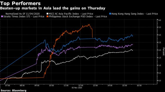 In Asian Markets It's All About Who The Next U.S. President Is