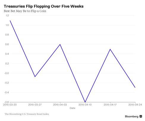 Treasuries Flip Flopping