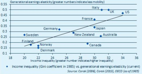 親と子の収入の相関と所得格差