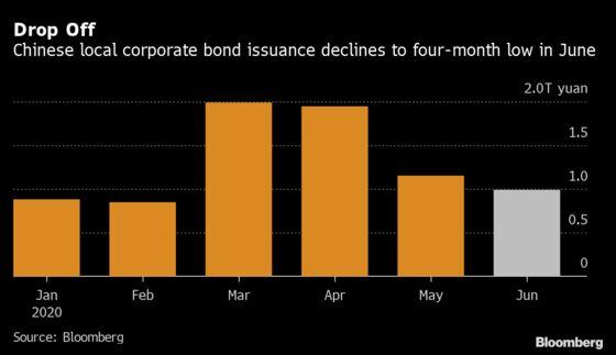 China's Stock Run-Up Throws New Challenge at Credit Market