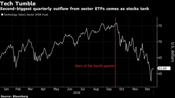 Tech Rout Spurs Second-Biggest Quarterly ETF Outflow on Record