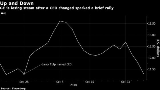 GE's New-CEO Rally Fizzles With Shares Sinking Back to Nine-Year Low