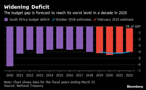 South Africa Forecasts 4.5% Budget Gap, Biggest in a Decade