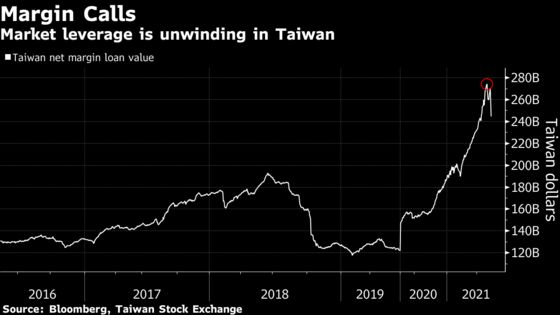 Taiwan's Stock Crash Deepens as Traders Unwind Leveraged Bets
