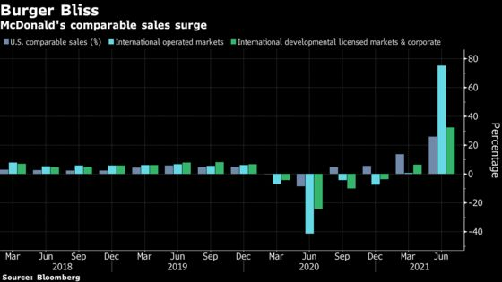 McDonald's Quarterly Sales Outpace Wall Street Estimates