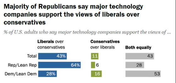 Most Americans Think Facebook and Twitter Censor Their Political Views
