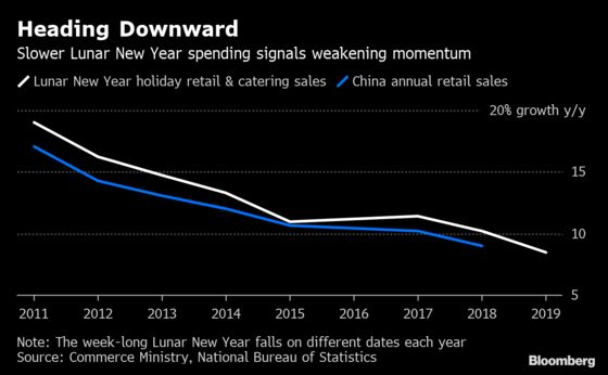 China's Holiday Spending Slows, Underlining Tough Start to 2019