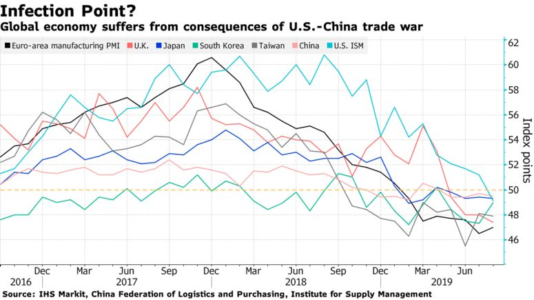 Global economy suffers from consequences of U.S.-China trade war