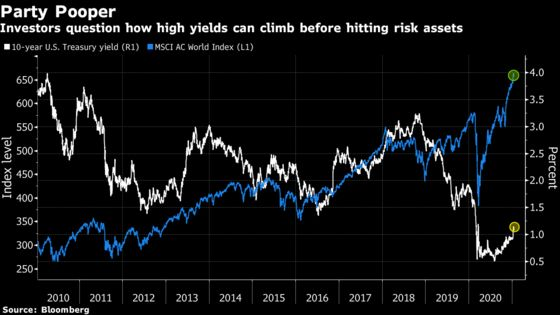 Rising Rates See Traders Mull Trigger Point for Stock Upset