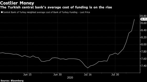 Turkey Boosts Funding Costs to Avoid Outright Rate Hikes