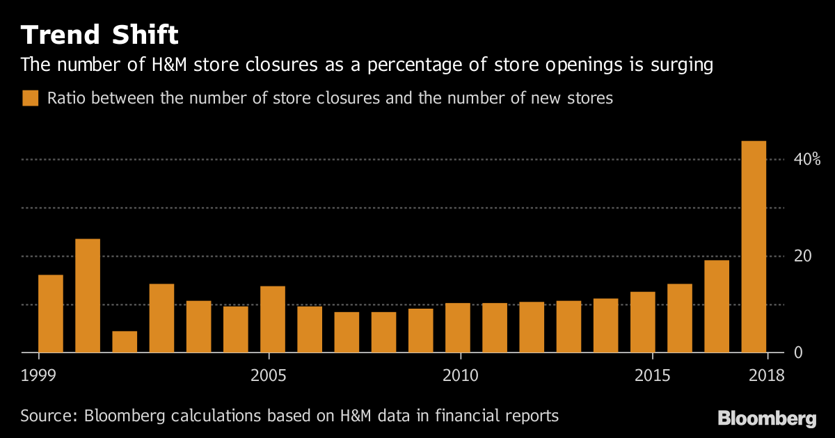 H&M Is Closing the Most Stores in Two Decades - Bloomberg