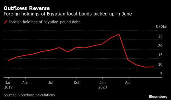 Egypt's Carry Trade Bounces Back as Foreigners Buy Up Debt Again