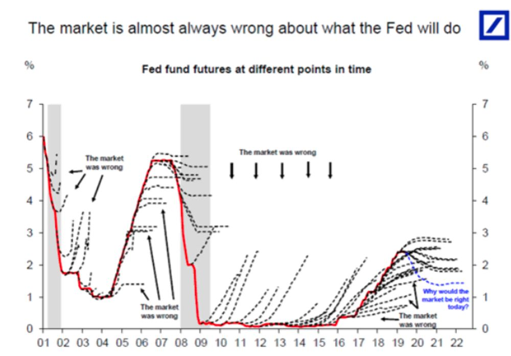 Don't Be So Sure the Fed Is Cutting Rates - Bloomberg